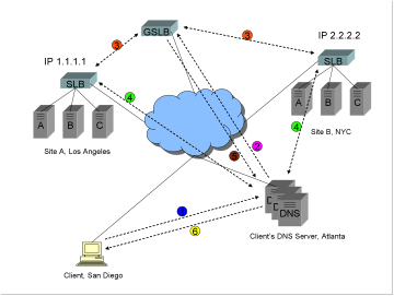 A diagram showing a typical Global Server Load Balancing GSLB DNS name resolution process.
