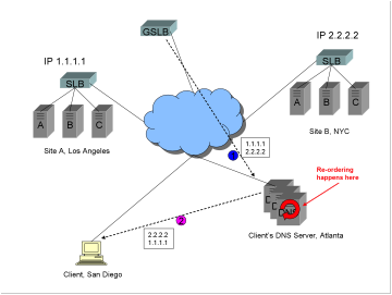A diagram showing two sites, one in LA, one in NYC, a Global Server Load Balancer GSLB, a client in San Diego, that client's DNS server in Atlanta, and the reordering that happens on that client's DNS server, which in turn debilitates the function of the Global Server Load Balancer GSLB.