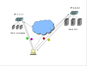 "A diagram showing two sites, a Global Server Load Balancer GSLB, and a traffic redirection method commonly known as ""backup redirection""."
