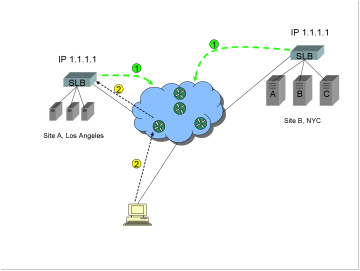 "A diagram showing two sites, and a Global Server Load Balancer GSLB method commonly known as ""BGP Host Route Injection HRI""."